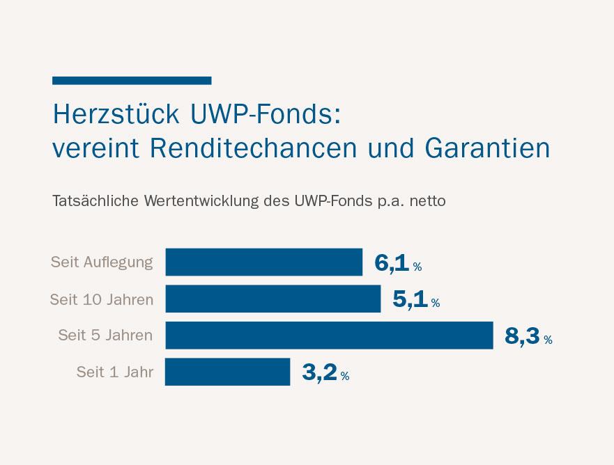 Wertentwicklung UWP-Fonds